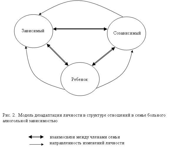 Кроме того, из рисунка 3 видно