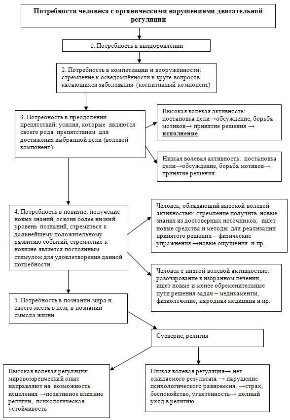 Схема детерминант потребностей